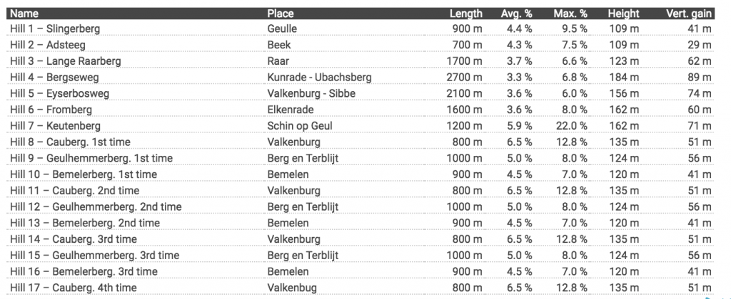 muros-amstel-gold-race-2018-ladies