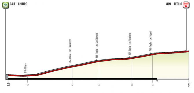 Giro rosa 2019 etapa 6