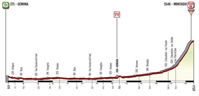 etapa 9 giro rosa Gemona-Chiusaforte/Malga Montasio