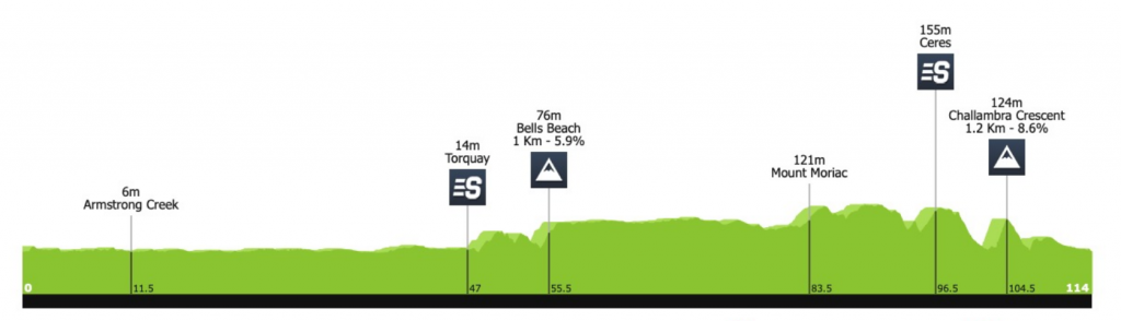 recorrido cadel evans great ocean road race 2020