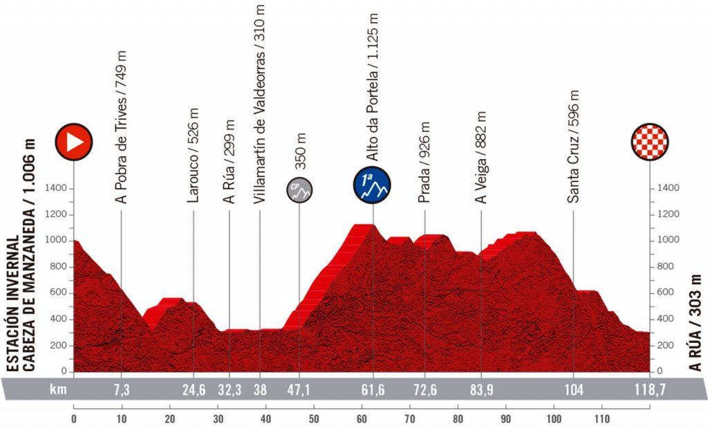 Etapa 1. Vuelta España Femenina. Estación invernal cabeza de Manzaneda - A Rúa