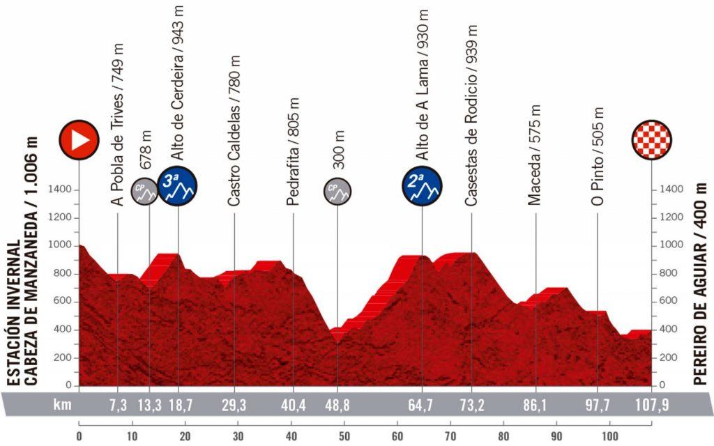 Etapa 3 Vuelta España Femenina. Estación Invernal Cabeza de Manzaneda - Pereiro de aguíar